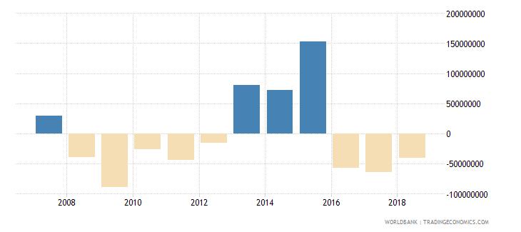 tunisia portfolio investment equity drs us dollar wb data