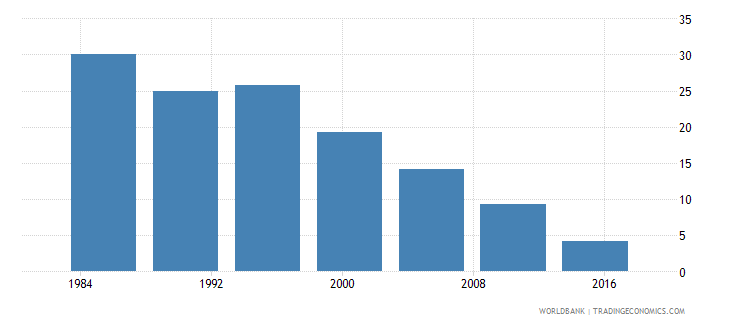 tunisia poverty gap at $5 50 a day 2011 ppp percent wb data
