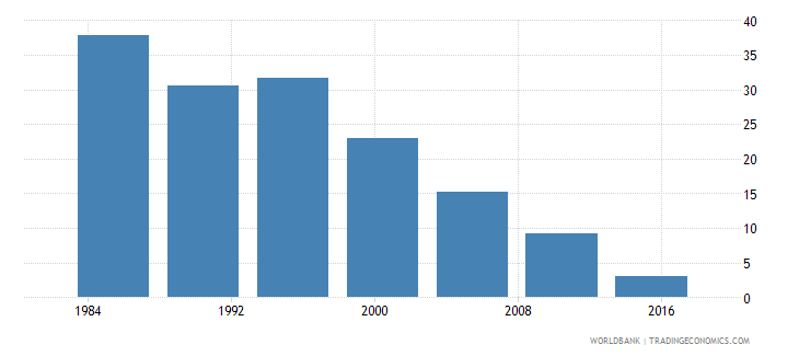 tunisia poverty headcount ratio at $3 20 a day 2011 ppp percent of population wb data