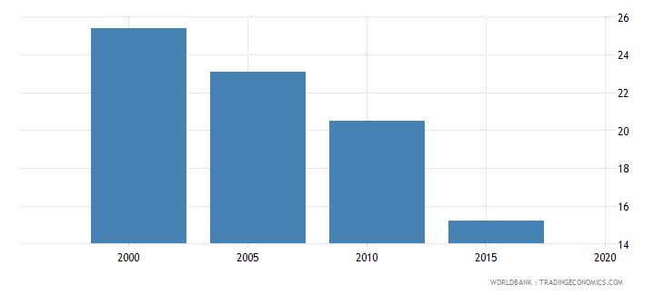 tunisia poverty headcount ratio at national poverty line percent of population wb data