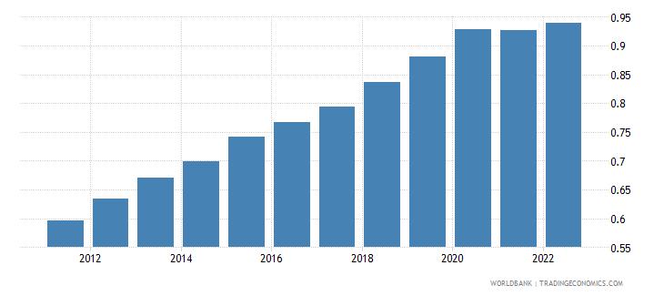 tunisia ppp conversion factor gdp lcu per international dollar wb data