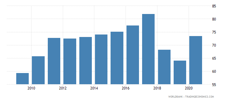 tunisia private credit by deposit money banks to gdp percent wb data