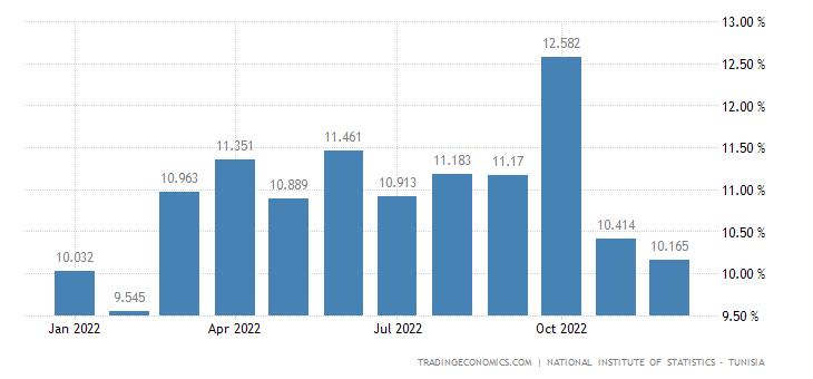 Tunisia Producer Prices Change