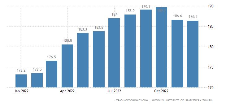 Tunisia Producer Prices