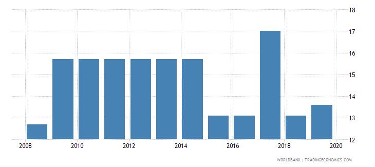 tunisia profit tax percent of commercial profits wb data