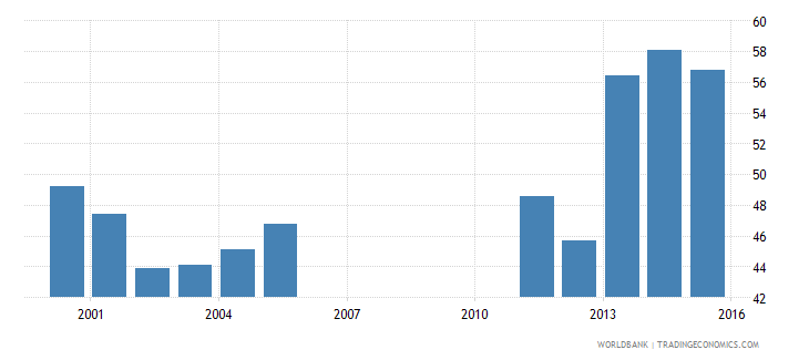 tunisia provisions to nonperforming loans percent wb data