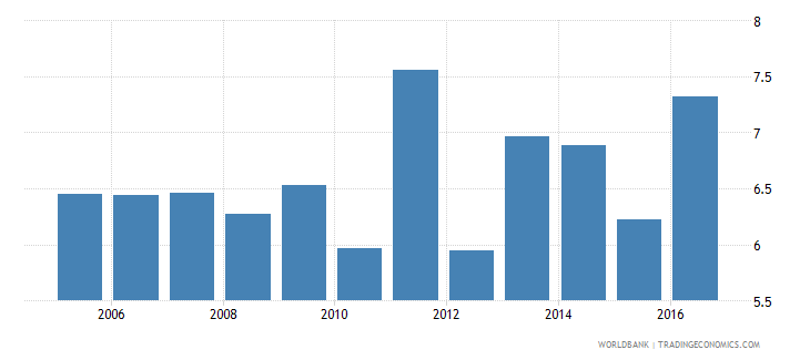 tunisia public spending on education total percent of gdp wb data