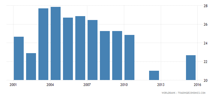 tunisia public spending on education total percent of government expenditure wb data