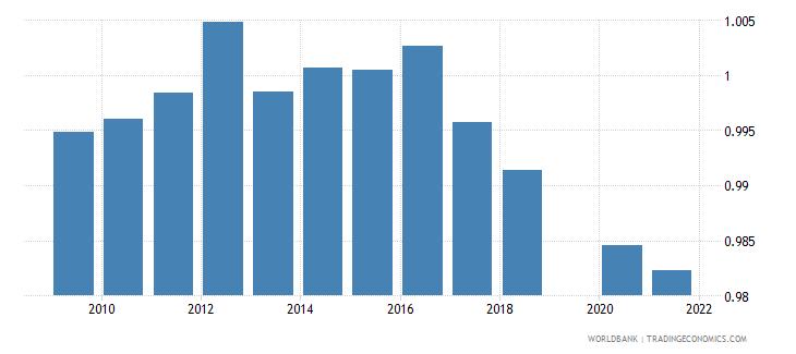 tunisia ratio of female to male primary enrollment percent wb data