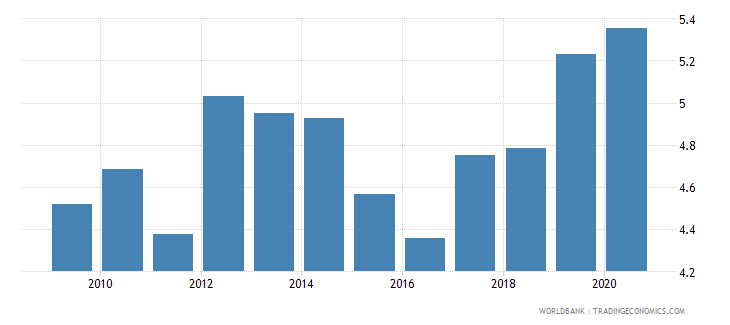 tunisia remittance inflows to gdp percent wb data