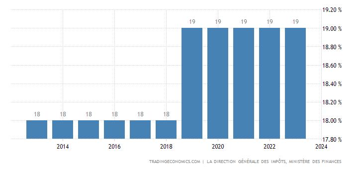 Tunisia Sales Tax Rate  - VAT