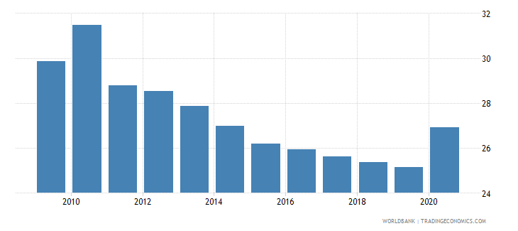 tunisia self employed total percent of total employed wb data