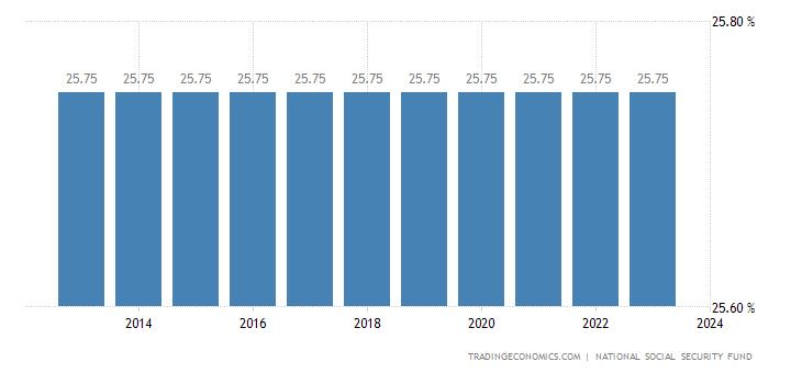 Tunisia Social Security Rate