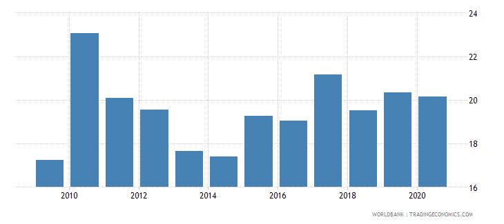 tunisia stock market capitalization to gdp percent wb data