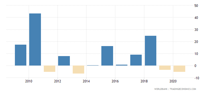 tunisia stock market return percent year on year wb data