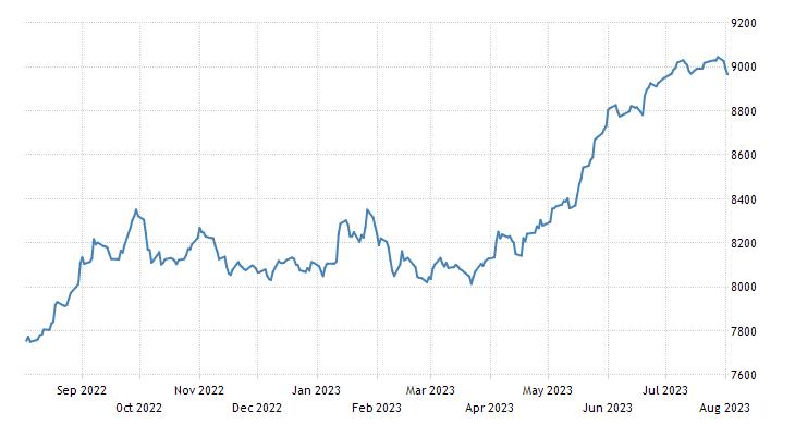 Tunisia Stock Market (TUNINDEX)