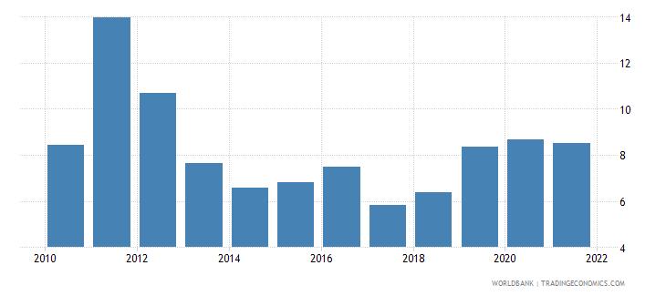 tunisia stock price volatility wb data