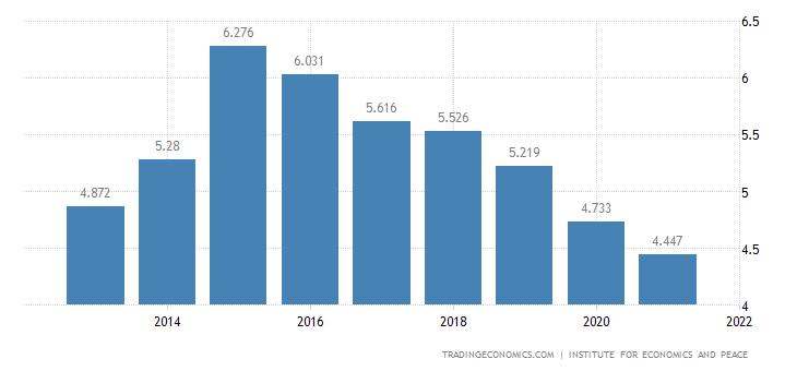 Tunisia Terrorism Index