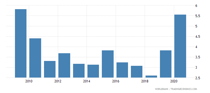 tunisia total reserves in months of imports wb data