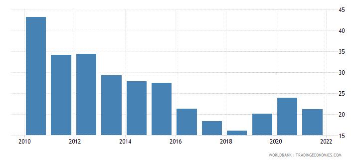 tunisia total reserves percent of total external debt wb data