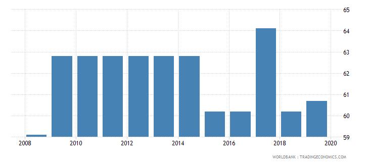 tunisia total tax rate percent of profit wb data