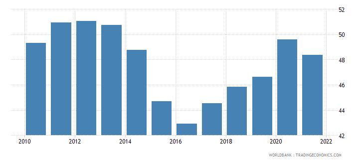 tunisia transport services percent of service imports bop wb data