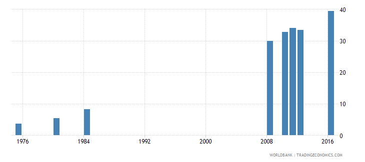 tunisia uis percentage of population age 25 with at least completed lower secondary education isced 2 or higher female wb data