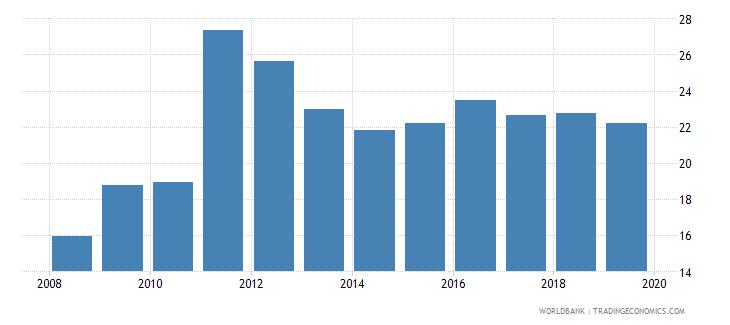 tunisia unemployment female percent of female labor force national estimate wb data