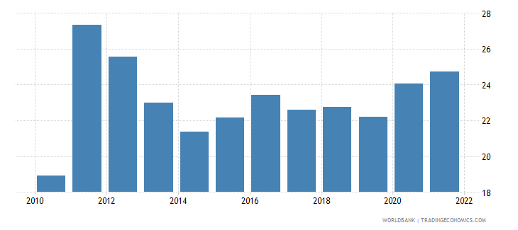 tunisia unemployment female percent of female labor force wb data