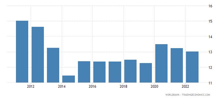 tunisia unemployment male percent of male labor force wb data