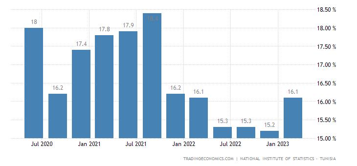 Tunisia Unemployment Rate