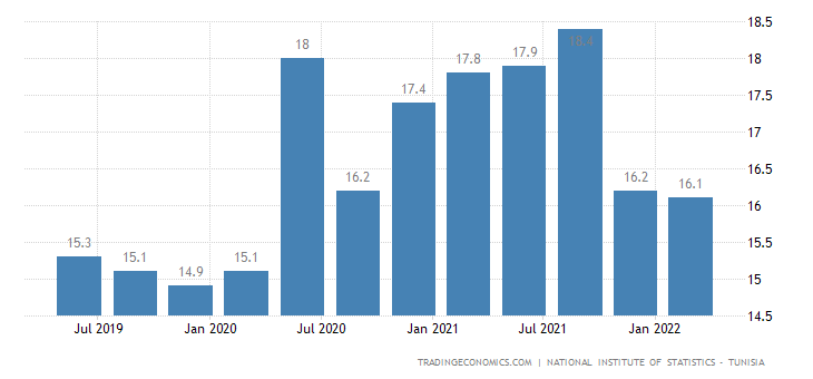 Tunisia Unemployment Rate