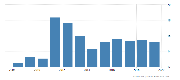 tunisia unemployment total percent of total labor force national estimate wb data