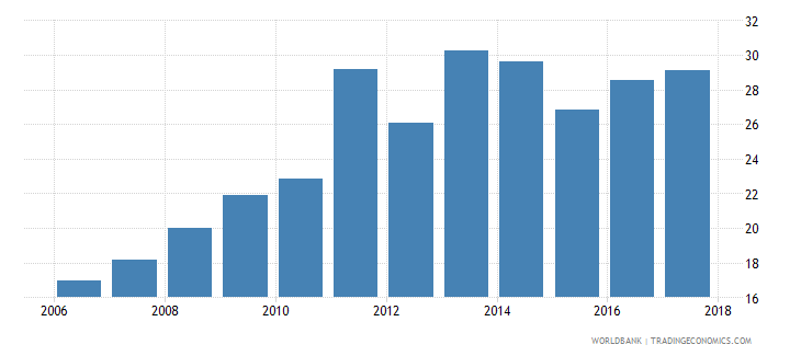tunisia unemployment with advanced education percent of total unemployment wb data