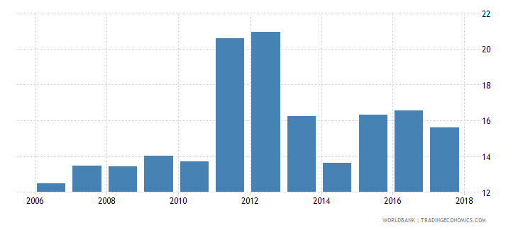 tunisia unemployment with intermediate education percent of total unemployment wb data