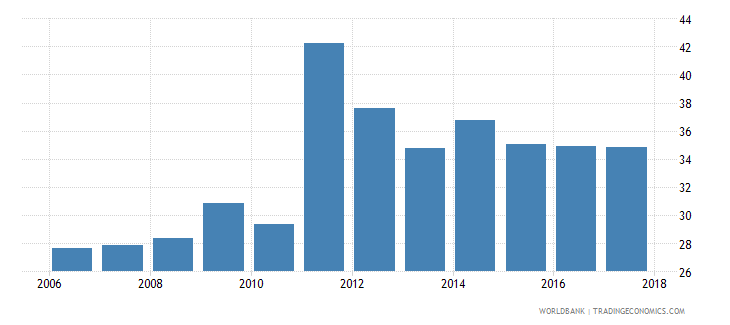 tunisia unemployment youth total percent of total labor force ages 15 24 national estimate wb data