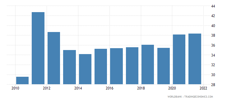 tunisia unemployment youth total percent of total labor force ages 15 24 wb data