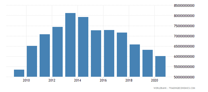 turkey adjusted net national income us dollar wb data