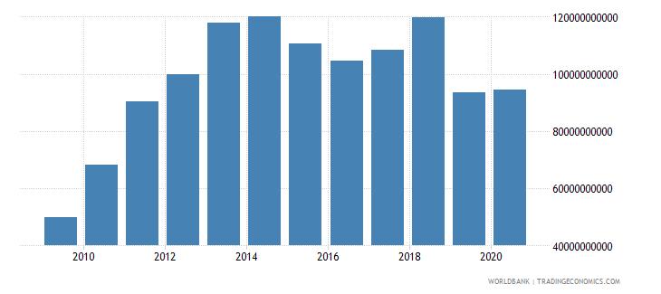 turkey adjusted net savings excluding particulate emission damage us dollar wb data