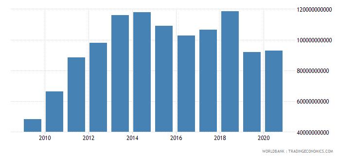 turkey adjusted net savings including particulate emission damage us dollar wb data