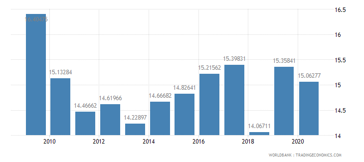 turkey adjusted savings consumption of fixed capital percent of gni wb data