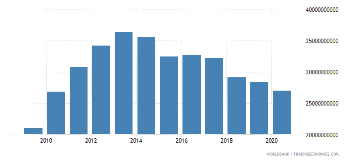 turkey adjusted savings education expenditure us dollar wb data