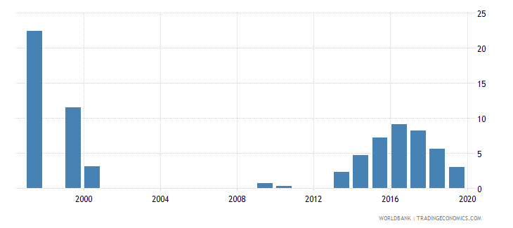 turkey adolescents out of school male percent of male lower secondary school age wb data