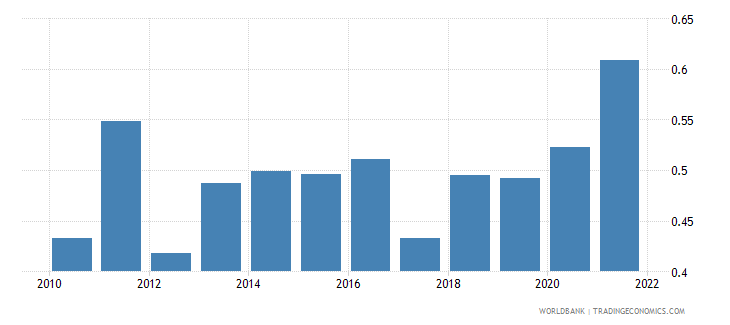 turkey agricultural raw materials exports percent of merchandise exports wb data