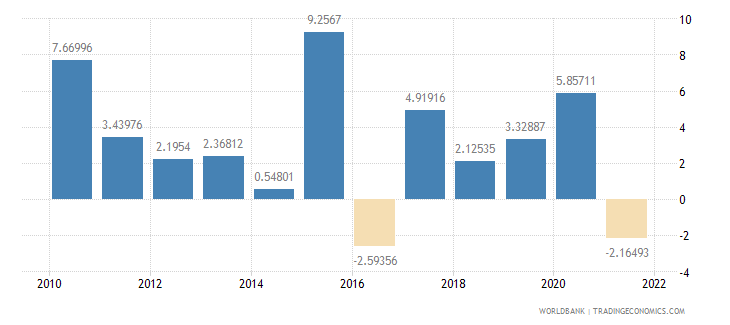 turkey agriculture value added annual percent growth wb data