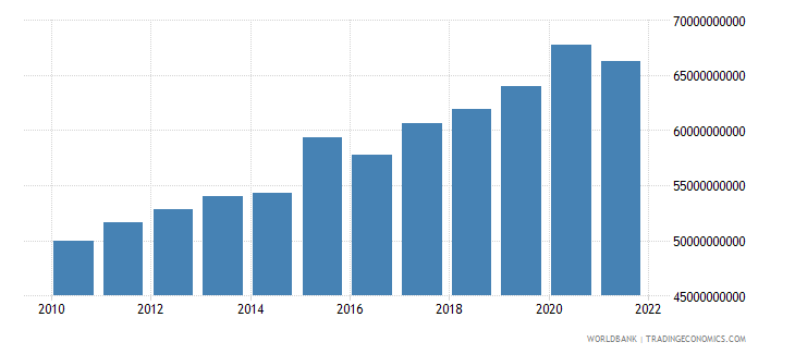 turkey agriculture value added constant 2000 us dollar wb data