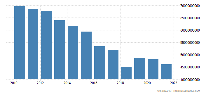 turkey agriculture value added us dollar wb data