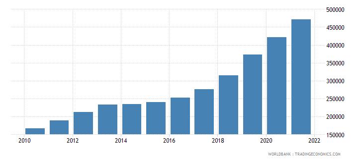 turkey aquaculture production metric tons wb data