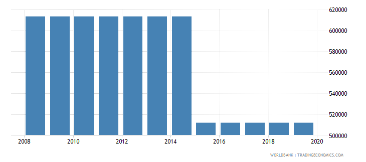 turkey armed forces personnel total wb data