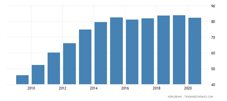 turkey automated teller machines atms per 100 000 adults wb data